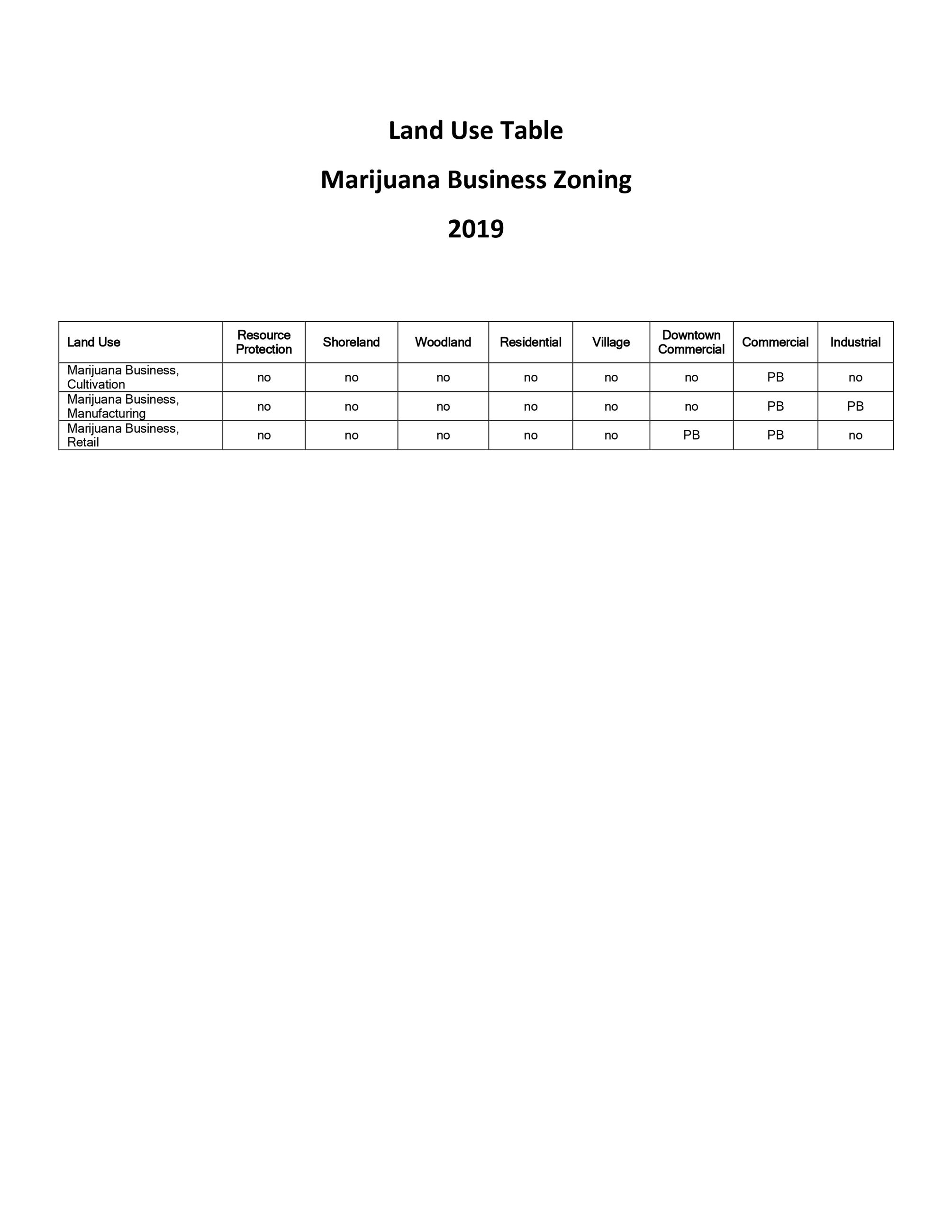 Land Use Table Marijuana Business zoning 2019 draft